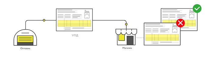Схема получения товара