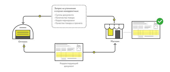 Схема исправления ошибок при приемке и корректировки УПД